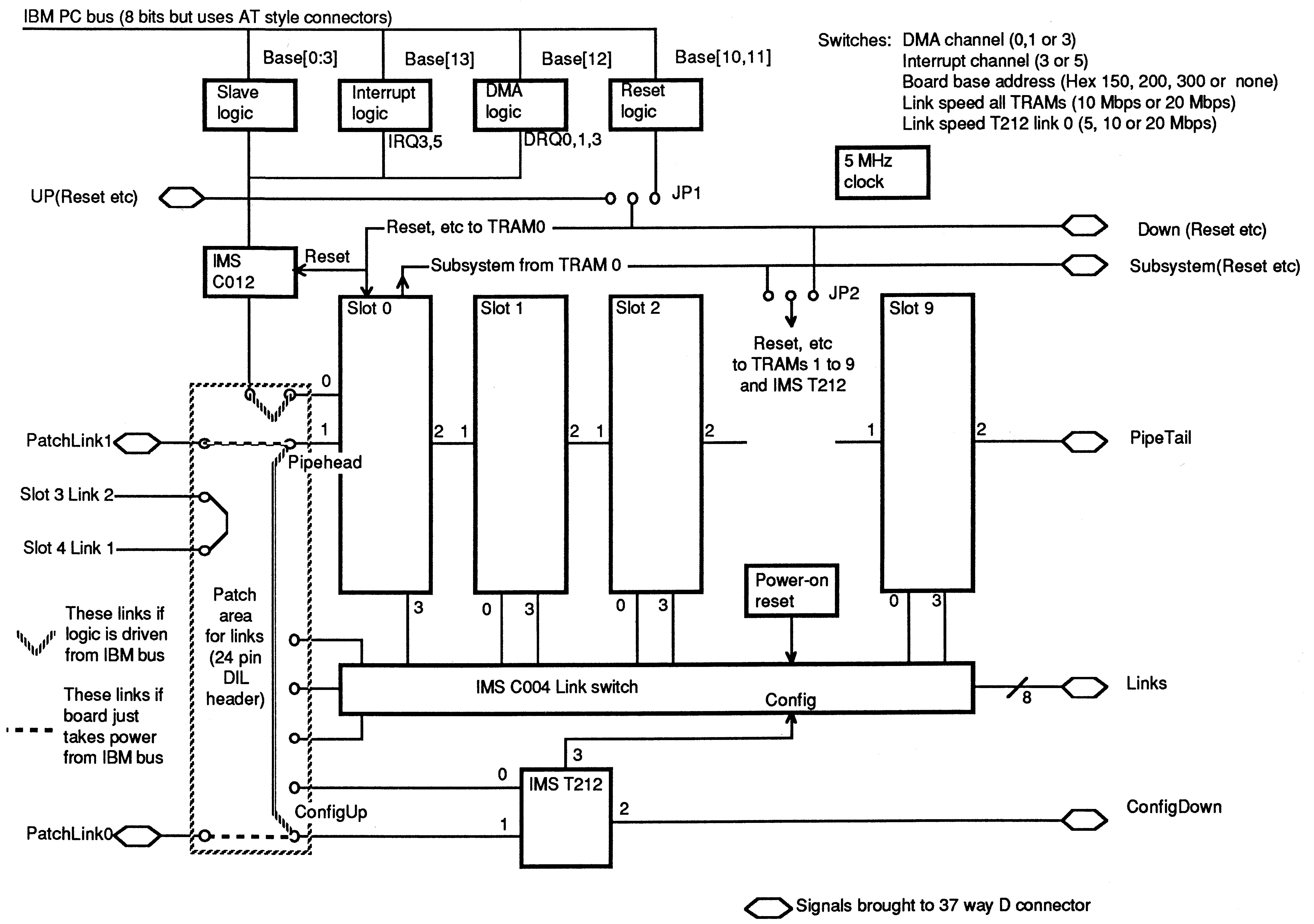 Give block diagram of dma controller explain dma transfer user manual ims b008 user guide and reference manual block diagram pooptronica