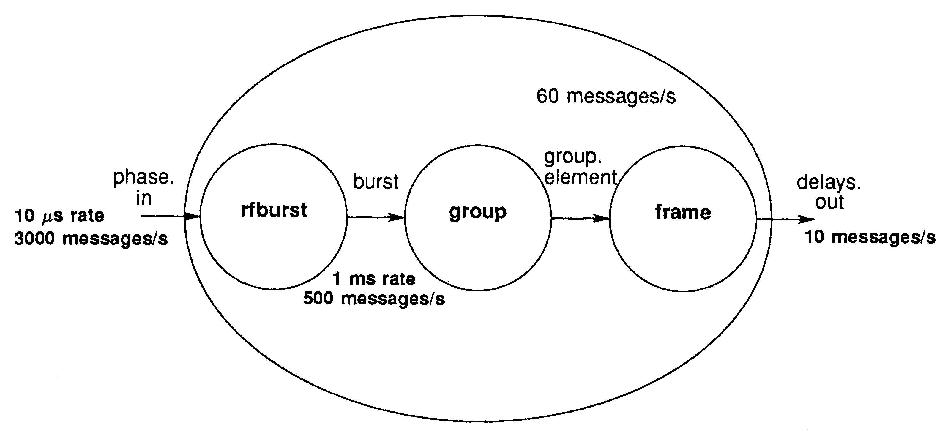 sub processes for signal processing sub processes for signal processing