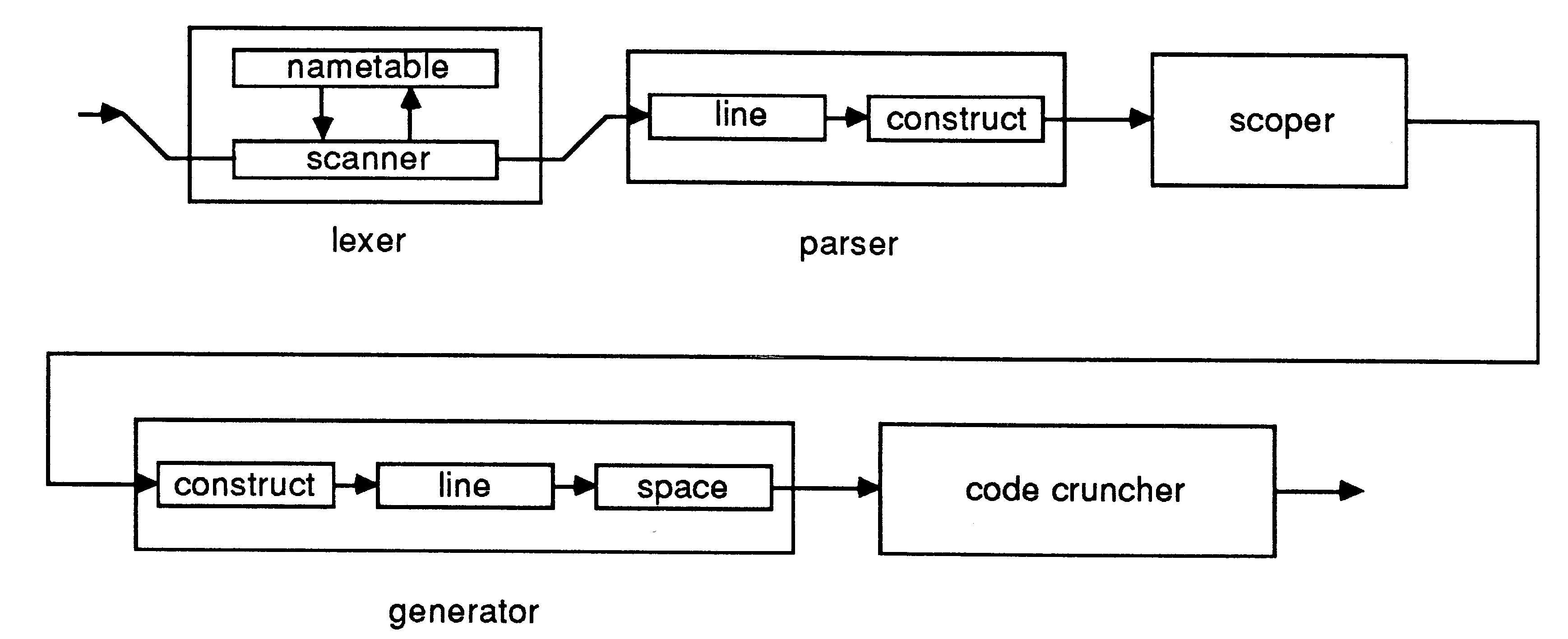 Let's Build a Compiler, by Jack Crenshaw